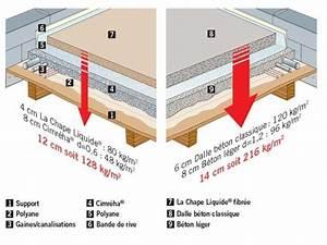 Chape Liquide En Sac : mortier all g isolant de ravoirage cimr ha contact la ~ Dailycaller-alerts.com Idées de Décoration