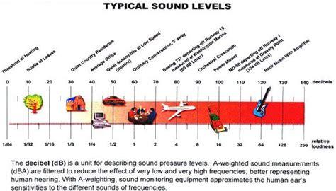 sound intensity mathspig blog