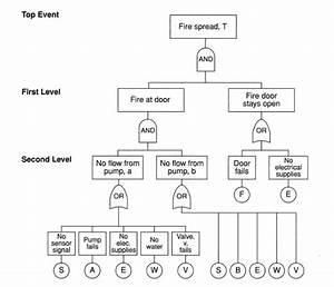 Scenario Analysis  Part Ii   U00ab El5216 Manajemen Risiko