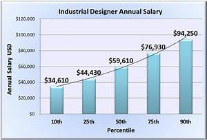 Industrial Designer Salary & Wages in 50 U S States