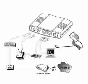 Telefon über Pc : voipdistri voip shop 500 mbit s g hn modem homegrid itu ~ Lizthompson.info Haus und Dekorationen