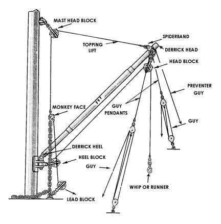 Boat Hoist Definition by Overhead Cranes Heavy Equipment Forums