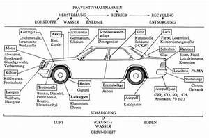 Auto Karosserieteile Bezeichnung : prof blumes medienangebot technische chemie im und ums auto ~ Eleganceandgraceweddings.com Haus und Dekorationen