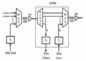 Block Diagram Of A Dwdm Transmission System With Optical Add Drop