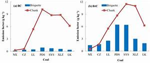 Effects of coal briquetting on black carbon (BC) and brown ...