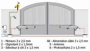 Portail Electrique Battant : expression maison part 54 ~ Melissatoandfro.com Idées de Décoration