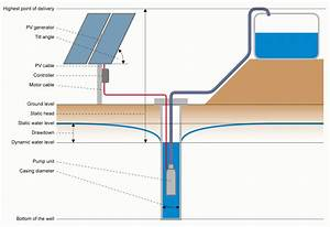 Sans Power  Cara Kerja Sistem Pompa Air Tenaga Surya