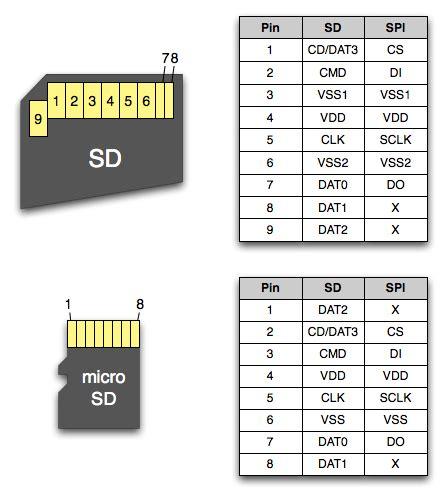 sd  micro sd card pins  description  functions