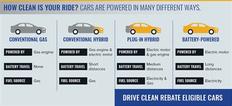 Types Of Car Fuels