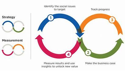 Value Shared Measuring Measurement Process Fsg Strategy