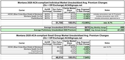 All of them cover all ten essential health care benefits as. Montana: APPROVED 2020 ACA Exchange Premium Rate Changes: 13.1% *decrease* w/reinsurance waiver ...