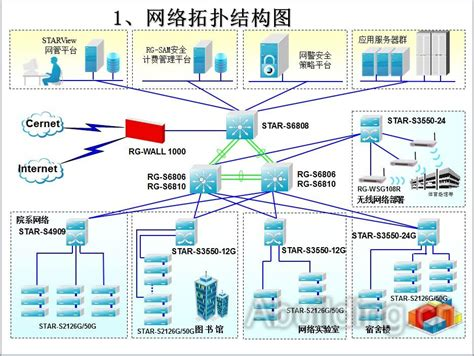 microsoft vizio 综合布线系统结构图 阿拉丁建筑电气网