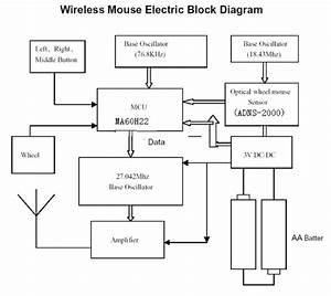 Rfm308rd Wireless Mouse Block Diagram Shenzhen Longitek Ebest Technology