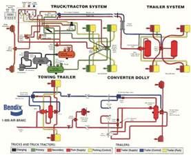 bendix trailer abs wiring diagram bendix image similiar semi truck air line diagram keywords on bendix trailer abs wiring diagram