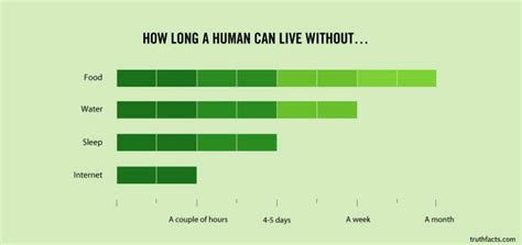 How Long Can A Human Live Without  Common Sense Evaluation