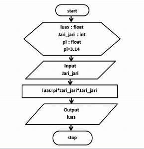Algoritma Flowchart Menghitung Luas  Lingkaran  Segitiga