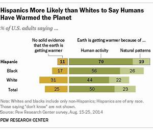 Hispanics more likely than whites to say global warming is ...