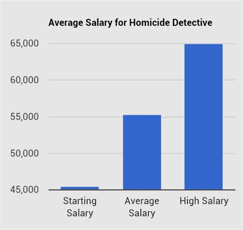 Detective Annual Salary valley college on emaze