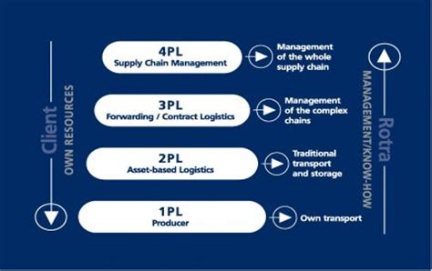 Email Caign Management Adestra Email Supply Chain Management Rotra Leading Logistics