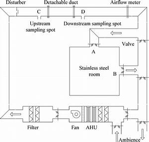Schematic Diagram Of The Experimental System  Ahu   Air
