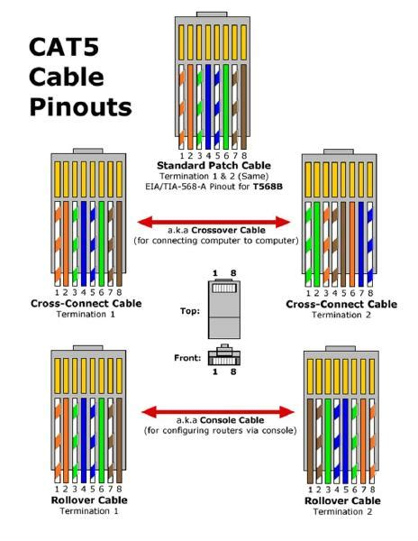 Networking What The Wiring For Patch Cable