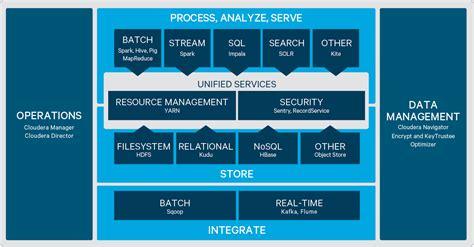 Cloudera Adds Sql Workload Optimizer To Enterprise Big