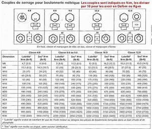 Serrage Au Couple : serrage au couple culasse l 39 artisanat et l 39 industrie ~ Gottalentnigeria.com Avis de Voitures