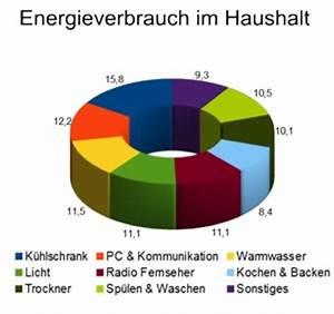 Energieverbrauch Im Haushalt : anbieterwechsel beim strom was keine freudemacht ~ Orissabook.com Haus und Dekorationen