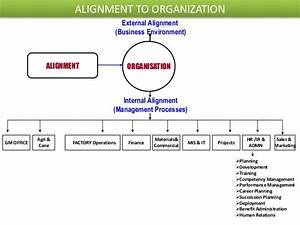 Align strategic HR to Business plan