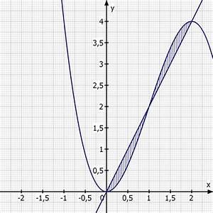 Fläche Zwischen Zwei Graphen Berechnen : volumen welcher rauminhalt besteht wenn die fl che zwischen den funktionen f und g um die x ~ Themetempest.com Abrechnung