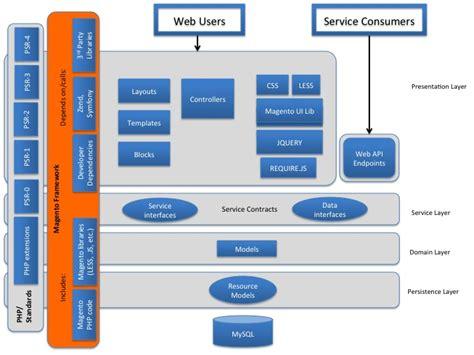 architectural diagrams magento  developer documentation
