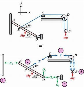 Fbd Of 2d Equilibrium Of Rigid Body Example