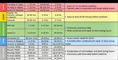 Novolog Dosage Chart