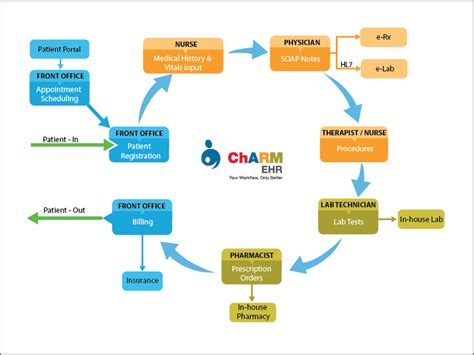 graphic patient workflow tool projects openmrs wiki