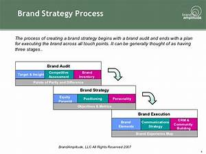 brand strategy toolkit With brand assessment template