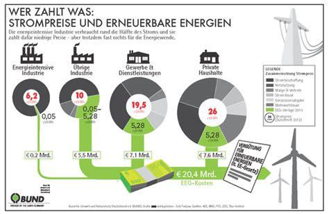 Energiewende Was Zusaetzliche Energieeinsparung Kostet by Strompreise Steigen Zum 1 Januar Industrie Muss Endlich