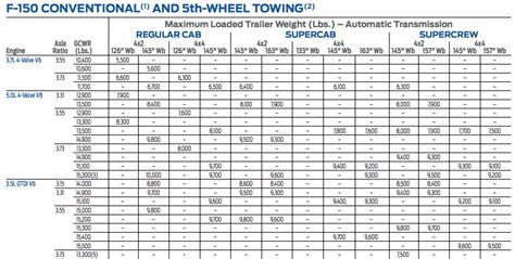 king ranch towing capacity ford  forum