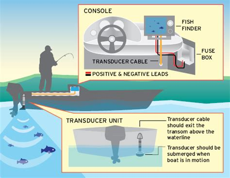 How To Install A Fishfinder  Boatus Magazine