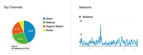Tip Get More Visitor Stats With Analytics Integration