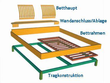 Ellensohn Betten