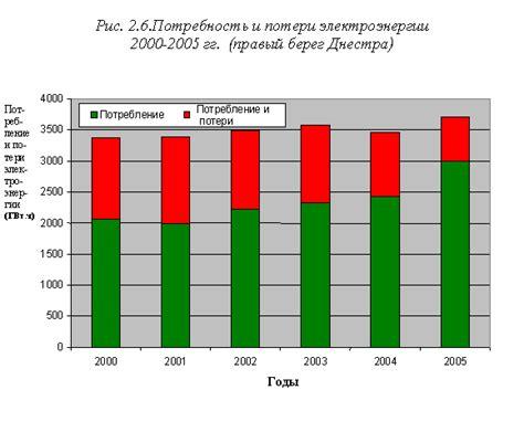Энергосбережение в системах транспортировки тепловой энергии