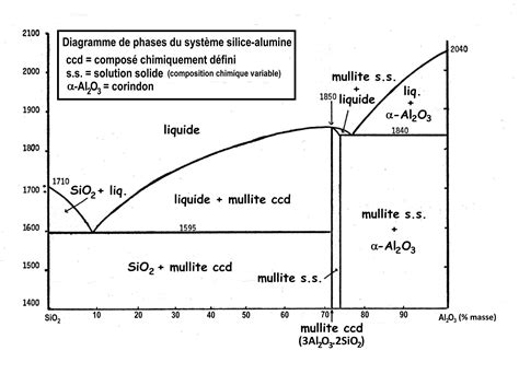 Li2o Phase Diagram by File Diagramme Phases Sio2 Al2o3 Jpg Wikimedia Commons