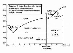 File Diagramme-phases-sio2-al2o3 Jpg