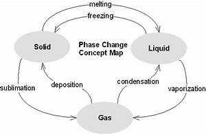 Earth Science Reference  Phases Of Water