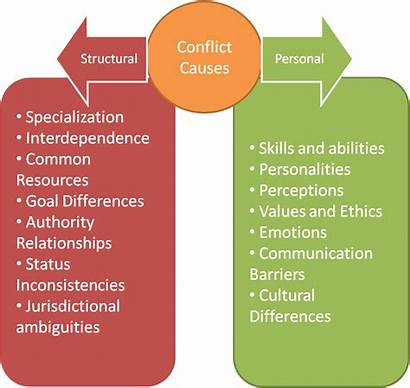 Causes Conflict Personal Structural Conflicts Management Organizational