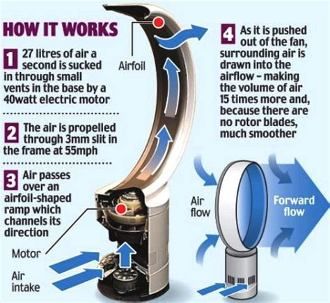 how dyson fan works james dyson inventor bagless cyclonic vacuum cleaner