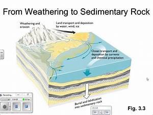 Sedimentary Rocks - YouTube