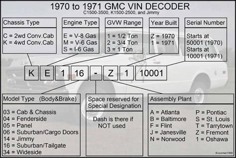 Chevrolet Vin Number Decoder by Gmc And Chevrolet Vin And Model Number Decoders With Pics