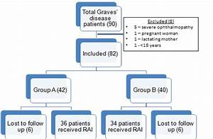 Radioiodine therapy in patients with Graves' disease and ...