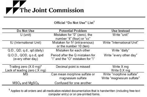 2013 Medical Abbreviations And Symbols